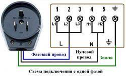 Подключение электроплиты в Тамбове. Электромонтаж компанией Русский электрик